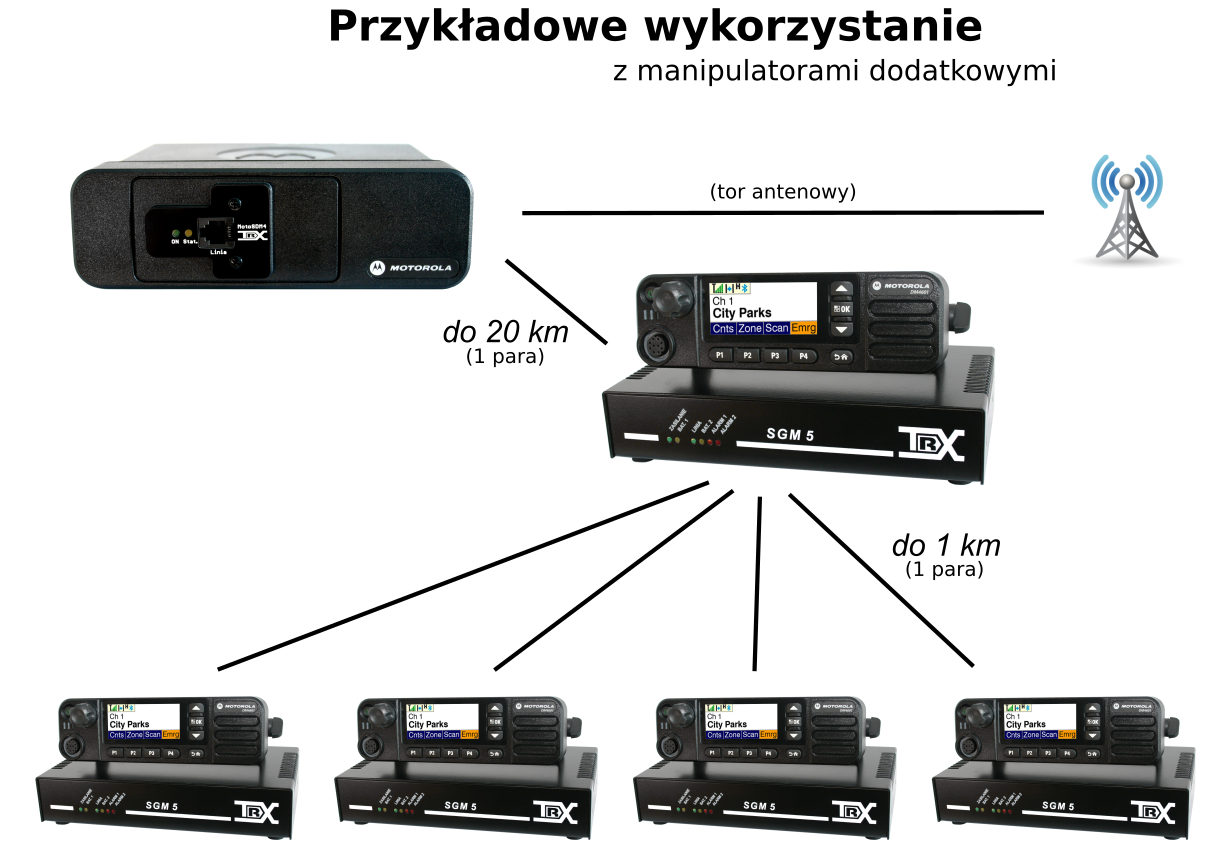 Manipulatory dodatkowe SDM4600