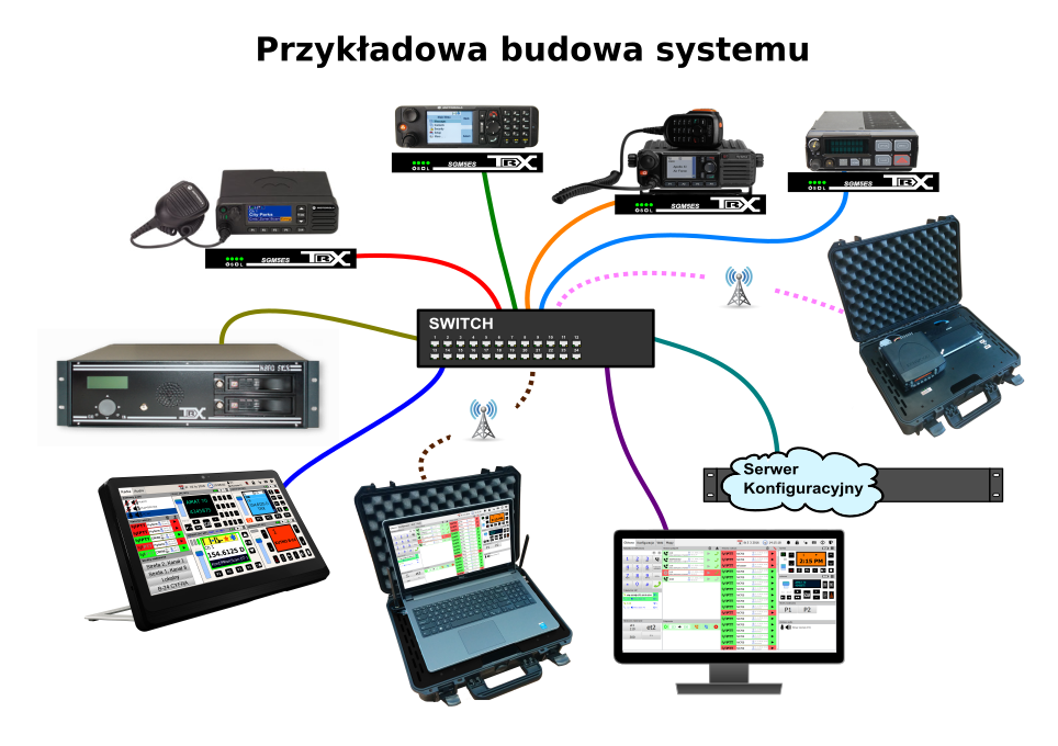 Schemat Zestaw Radiowy Mobilny